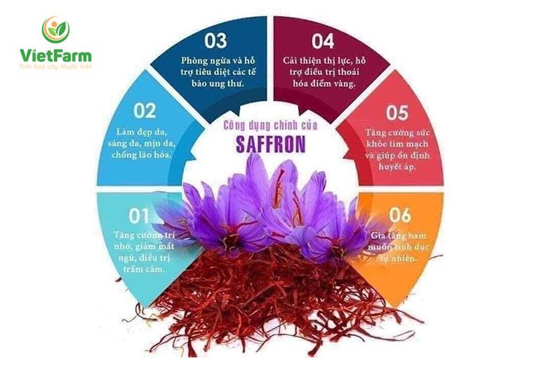 Những công dụng chính của Saffron
